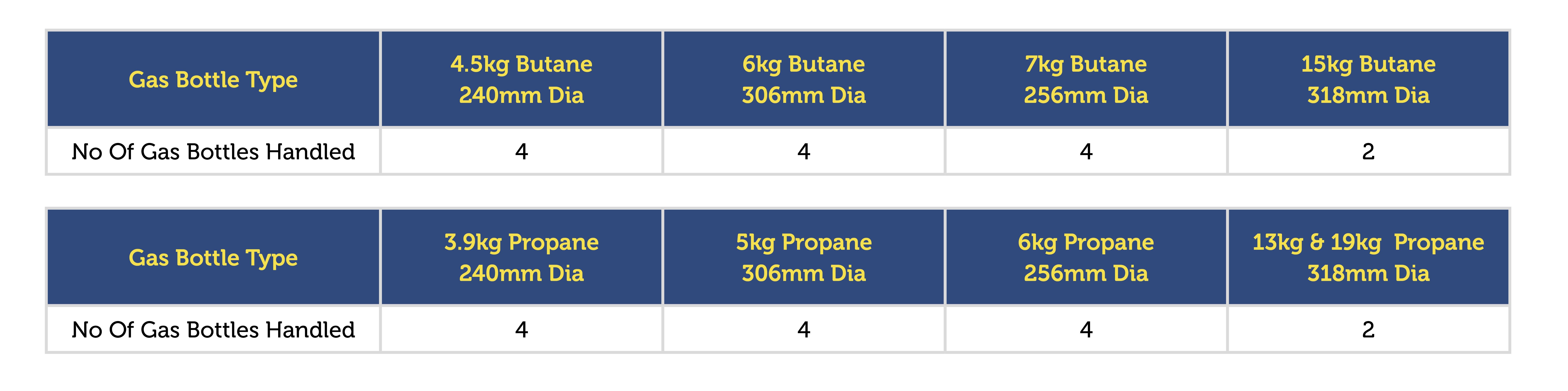 GCH Multi Table